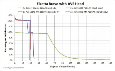 Elzetta-Bravo-2-cell-runtimes