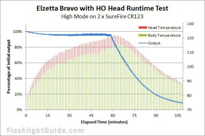 Elzetta%20HO%20Bravo%20Runtime%20with%20temps