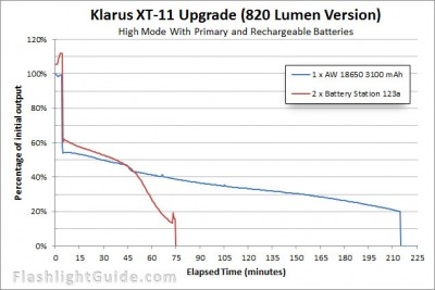 Klarus-XT11-Upgrade-Runtime